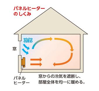 パネルヒーターの仕組み