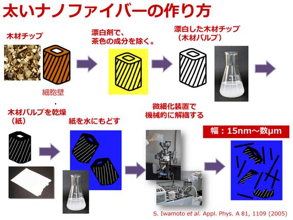 セルロースナノファイバーの作り方 製造方法6