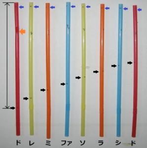 ストロー笛の音階の原理